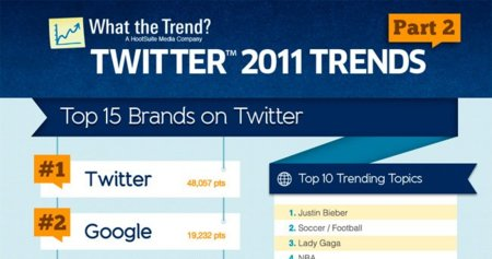 Las marcas líderes en Twitter durante 2011, la infografía de la semana