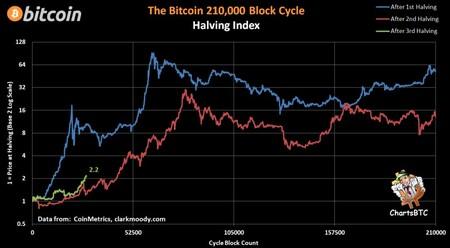 Evolución del precio de Bitcoin tras cada halving. El tercer halving está teniendo un rendimiento superior de momento al segundo.