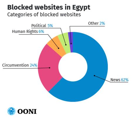 Eg Blocked Sites Chart