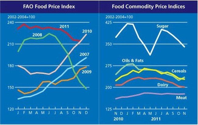Precios commodities
