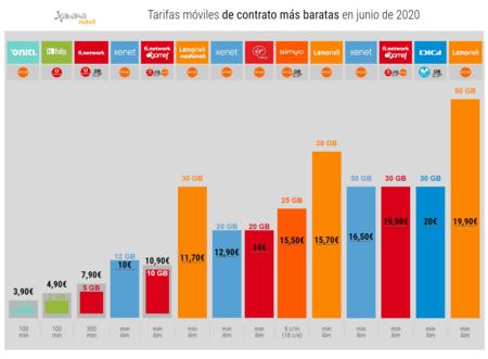 Tarifas Moviles De Contrato Mas Baratas En Junio De 2020