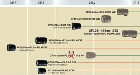 Roadmap Fujifilm