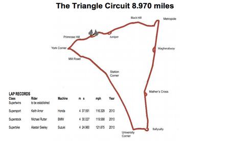 NW200 circuito