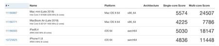 Ipad Pro Comparativa Benchmarl
