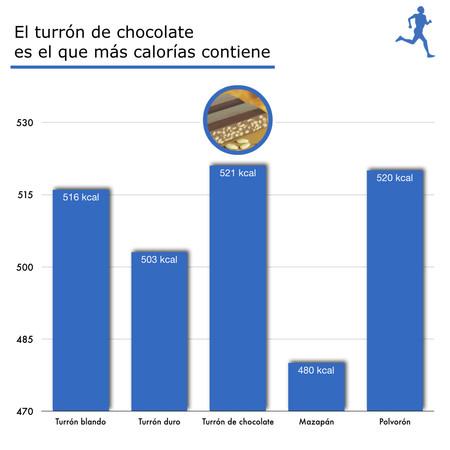 calorias-navidad