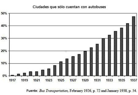 Auge del transporte en autobús en Estados Unidos