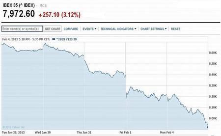 Corrupción política provoca el retorno de los miedos sistémicos y el euro vuelve a estar en peligro