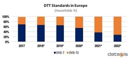 Dtt Standardas Homes