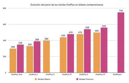 Evolución del precio de OnePlus
