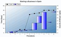 El Banco Mundial está equivocado en sus tiempos de creación de empresas en España