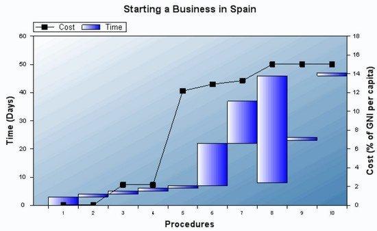 tiempo-para-crear-una-empresa-en-espana.jpg