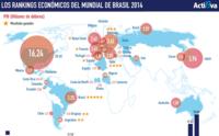 Los rankings económicos del Mundial de Brasil 2014 (infografía)