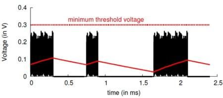 Diagrama de energía recibida en la recarga mediante PoWiFi