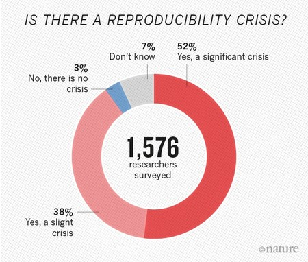 Reproducibility Graphic Online1