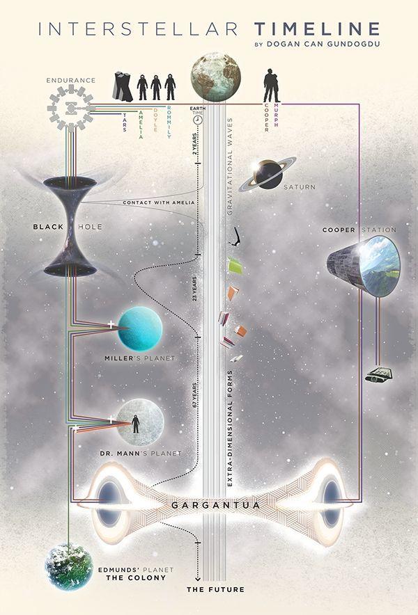Foto de 'Interstellar', infografías explicando las líneas temporales y la trama (1/2)