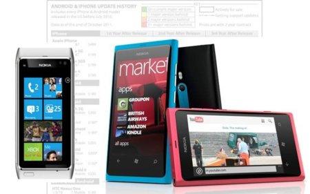 Windows Phone 7 para Symbian y la fragmentación de iOS vs Android. Galaxia Xatakamóvil (del 24 de octubre al 30 de octubre).