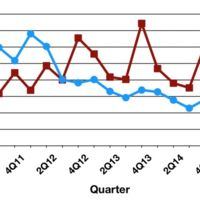 El mercado de las tabletas sigue debilitándose mientras el iPad pierde más fuelle