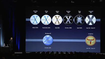 Posible calendario de próximos lanzamientos de Apple