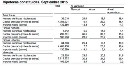 La firma de hipotecas suma dieciséis meses consecutivos de ascensos