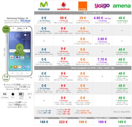 Comparativa Precios Samsung Galaxy J5