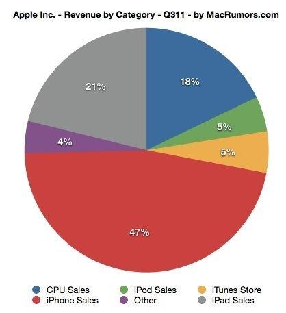 Apple ingresos
