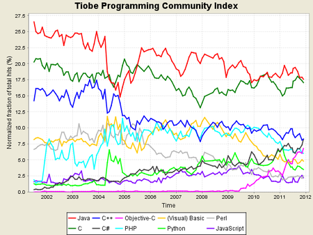 Histórico de lenguajes de programación