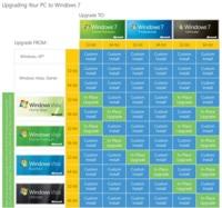 Upgrade a Windows 7: Microsoft complica lo que en la práctica es sencillo