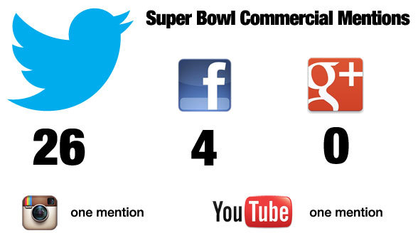 Superbowl social mentions