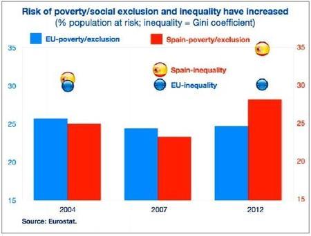FMI España exclusión social y pobreza