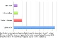 El rendimiento de la primera beta de Chrome no consigue superar el de Safari