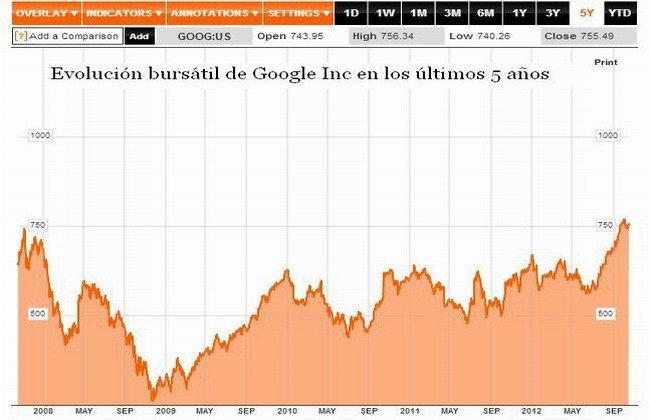 La acción de Google últimos 5 años