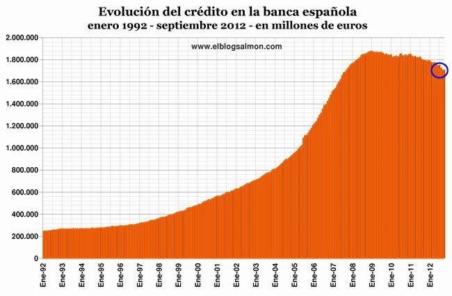 Evolución del crédito a septiembre 2012