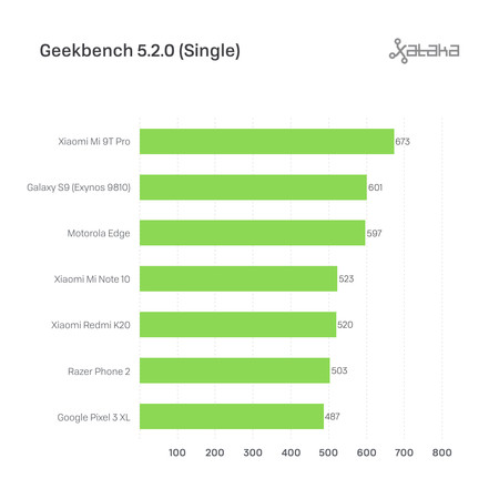 Motorola Edge Benchmarks 1