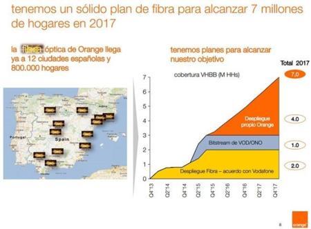 Planes de Orange en fibra