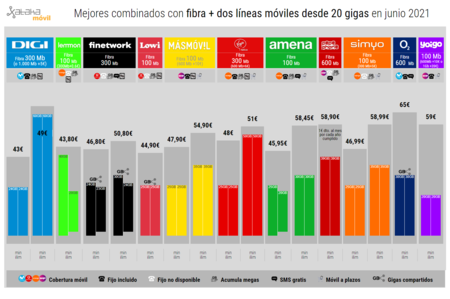 Mejores Combinados Con Fibra Dos Lineas Moviles Desde 20 Gigas En Junio 2021