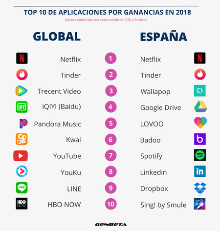 Infografia Top 10 Apps