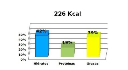 calorías