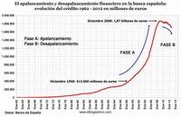 Desplome del crédito y récord en morosidad marcan el fin de una era financiera