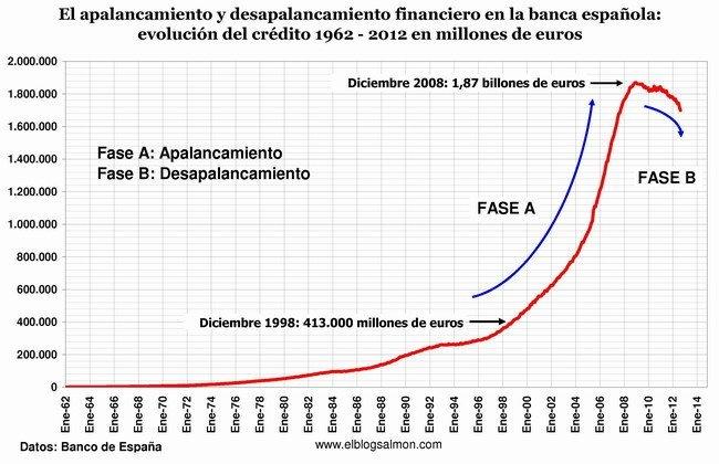 evolucion-del-credito-a-agosto-2012.jpg