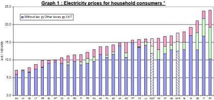Los precios de la electricidad en la UE