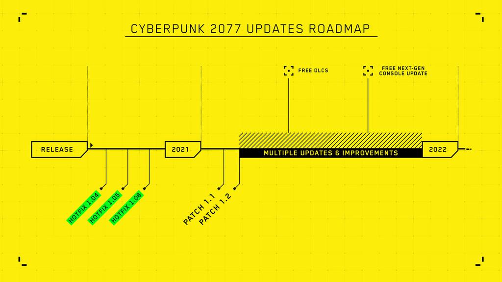 CD Projekt Red reconoce el desastroso resultado de las versiones de consola de 'Cyberpunk 2077' y presenta un calendario de actualizaciones