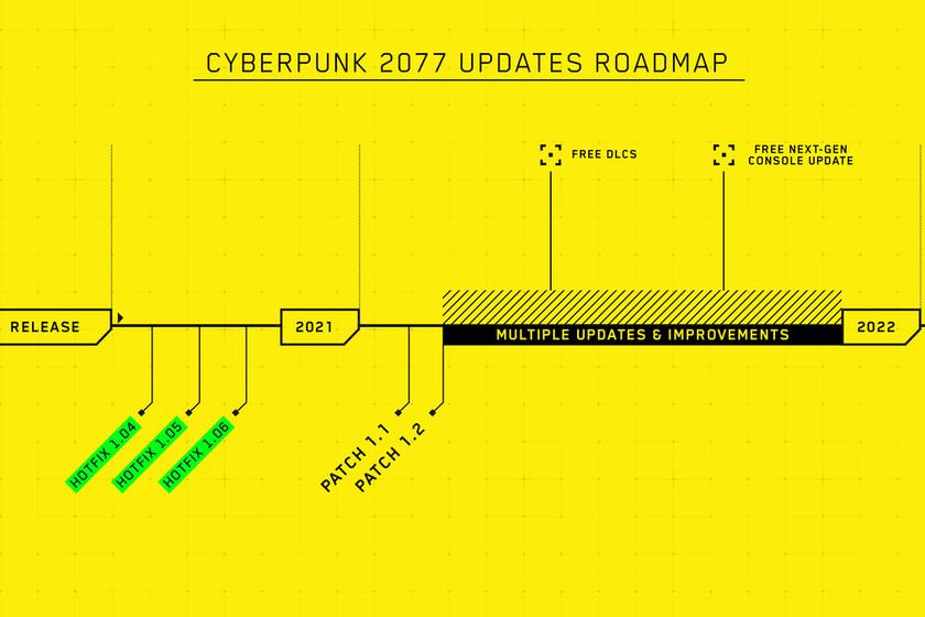 cd-projekt-red-reconoce-el-desastroso-resultado-de-las-versiones-de-consola-de-cyberpunk-2077-y-presenta-un-calendario-de-actualizaciones