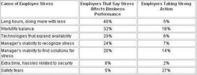 Pocas empresas cuidan el estrés de sus empleados