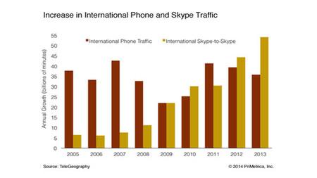 Las llamadas entre usuarios de Skype representan casi un 40% de las llamadas internacionales