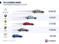 ¿Cuál crees que es la marca de coches con más interacciones en Facebook?
