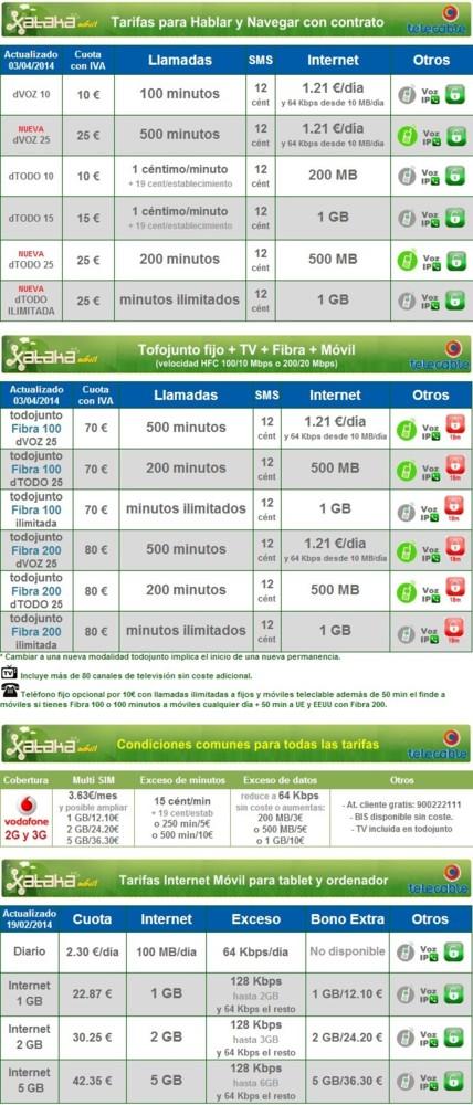 Tarifas Telecable en Xataka Móvil