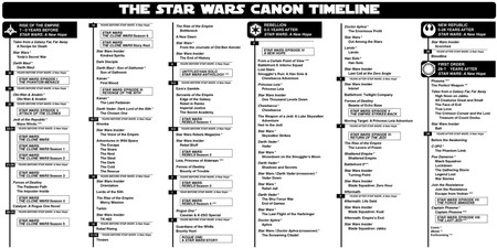 Canon Star Wars