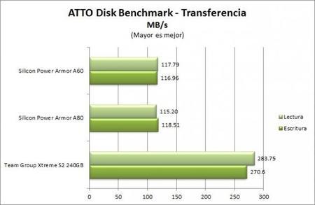 Atto Disk Benchmark Transferencia