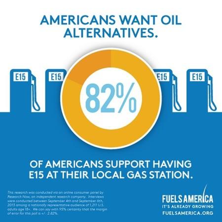 Los estadounidenses demandan más bioetanol, o eso dicen las encuestas