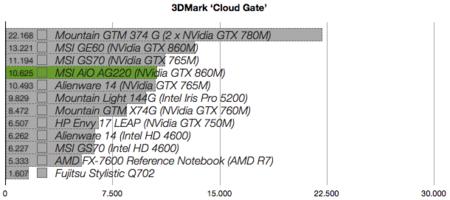 MSI AG220 benchmarks